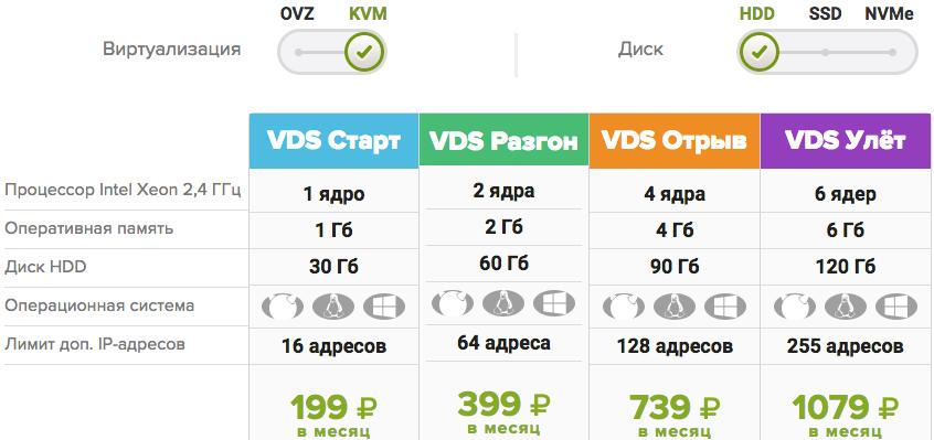 Тарифы на VDS хостинг HDD KVM FirstVDS