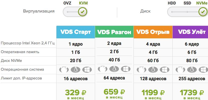 Тарифы на VDS хостинг NVMe KVM FirstVDS
