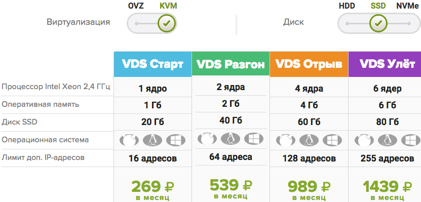 Тарифы на VDS хостинг SSD KVM FirstVDS