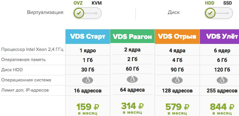 Тарифы на VDS хостинг HDD OVZ FirstVDS