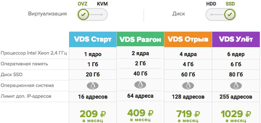 Тарифы на VDS хостинг SSD OVZ FirstVDS