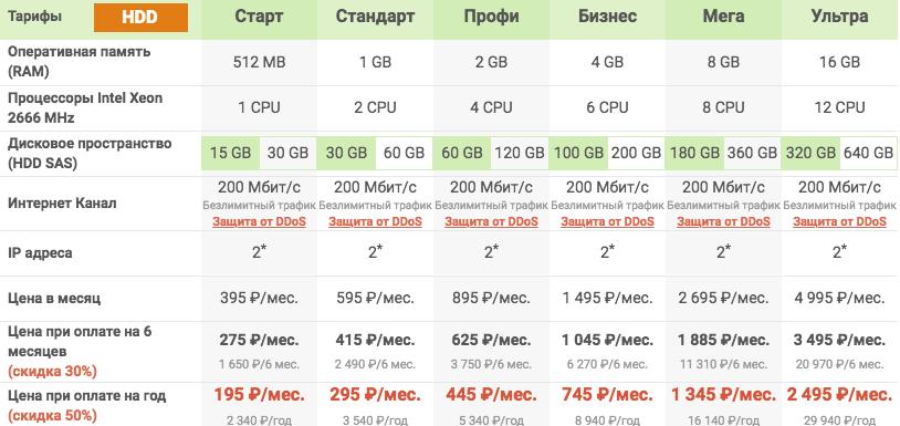 Тарифы на VPS хостинг HDD smartape