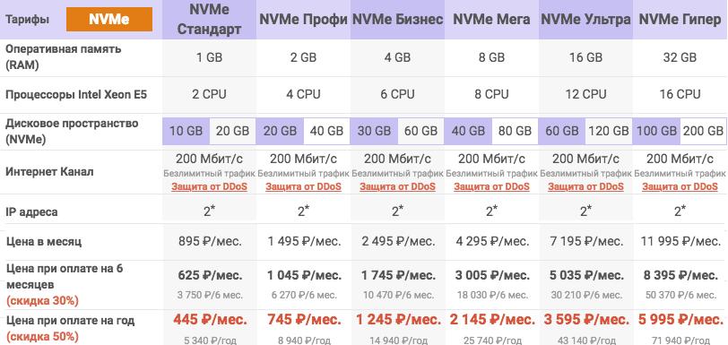 Тарифы на VPS хостинг NVMe smartape