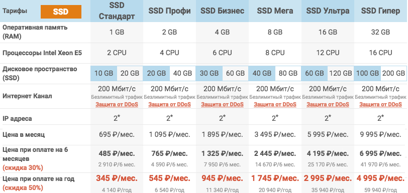 Тарифы на VPS хостинг SSD smartape